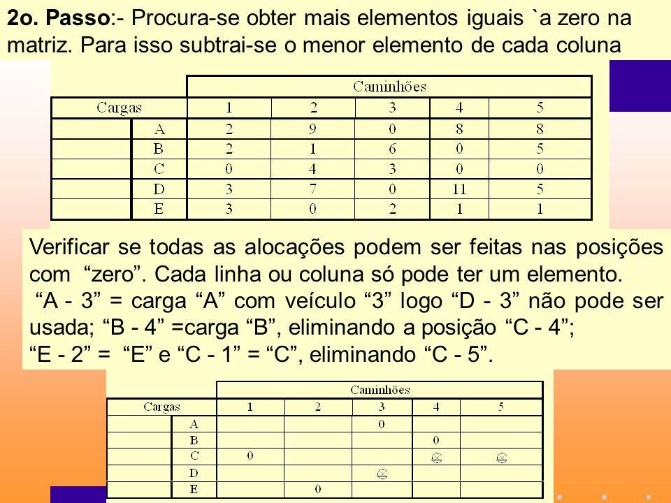 2o. Passo:- Procura-se obter mais elementos iguais `a zero na matriz. Para isso subtrai-se o menor elemento de cada coluna Verificar se todas as aloca