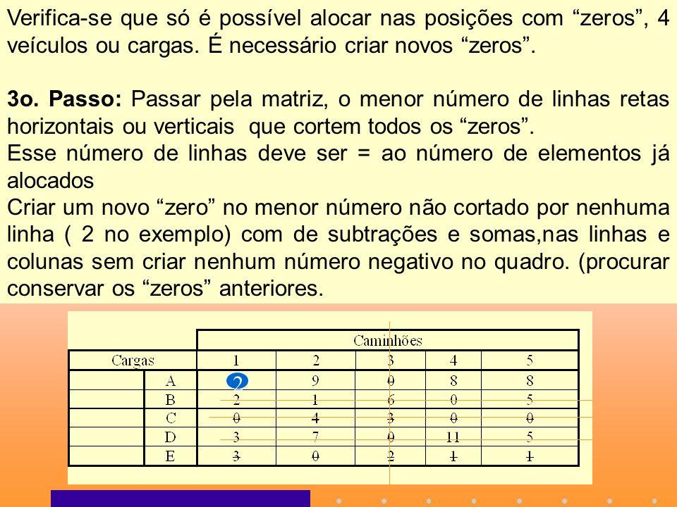 Verifica-se que só é possível alocar nas posições com zeros, 4 veículos ou cargas. É necessário criar novos zeros. 3o. Passo: Passar pela matriz, o me