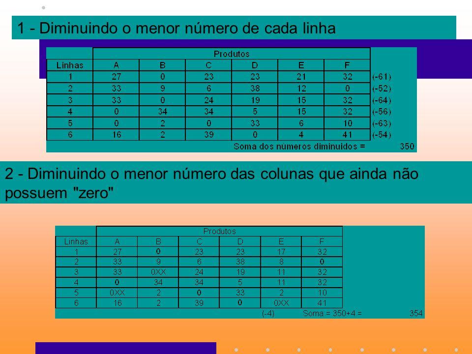1 - Diminuindo o menor número de cada linha 2 - Diminuindo o menor número das colunas que ainda não possuem