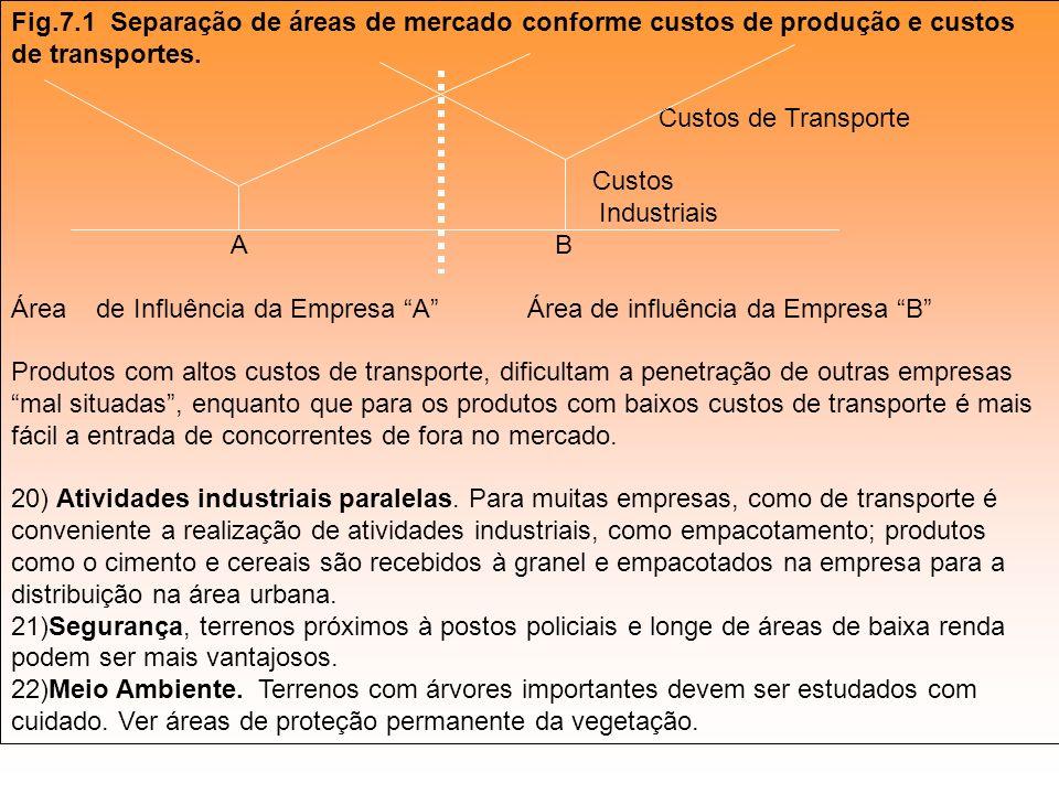Fig.7.1 Separação de áreas de mercado conforme custos de produção e custos de transportes. Custos de Transporte Custos Industriais A B Área de Influên