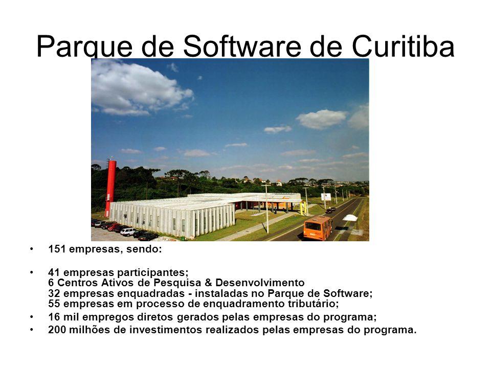 Parque de Software de Curitiba 151 empresas, sendo: 41 empresas participantes; 6 Centros Ativos de Pesquisa & Desenvolvimento 32 empresas enquadradas - instaladas no Parque de Software; 55 empresas em processo de enquadramento tributário; 16 mil empregos diretos gerados pelas empresas do programa; 200 milhões de investimentos realizados pelas empresas do programa.