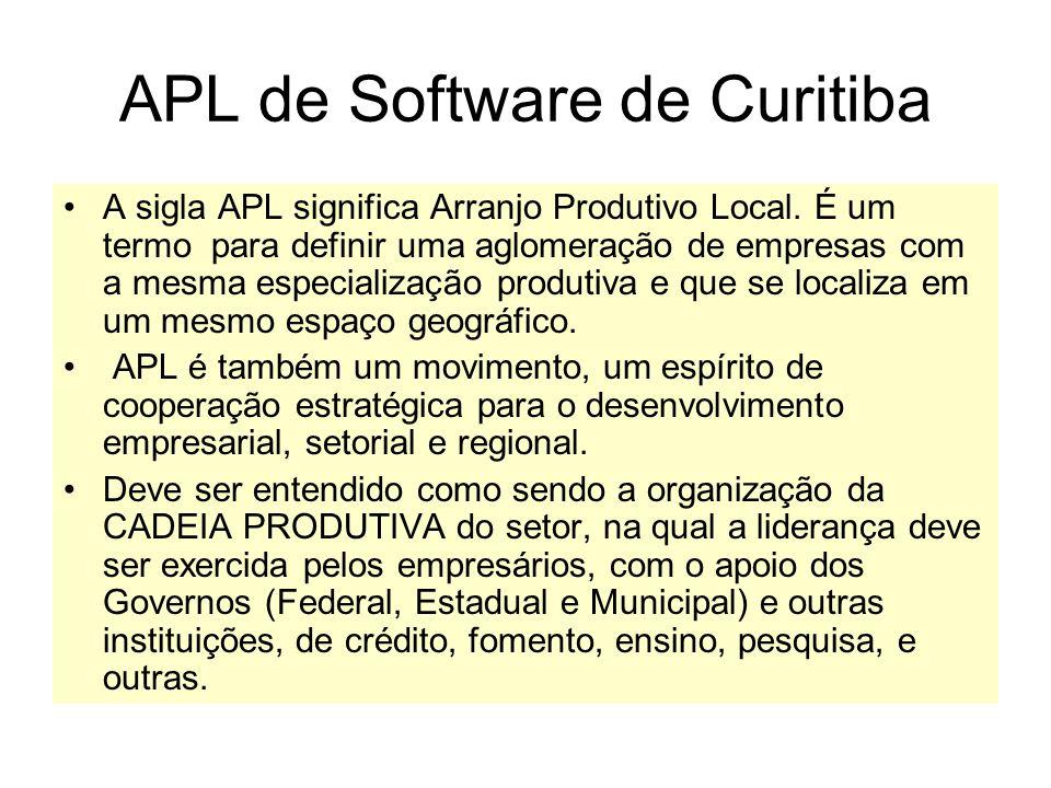 APL de Software de Curitiba A sigla APL significa Arranjo Produtivo Local.