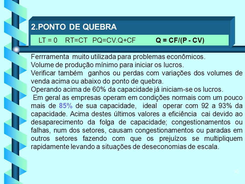 10 2.PONTO DE QUEBRA Ferrramenta muito utilizada para problemas econômicos.