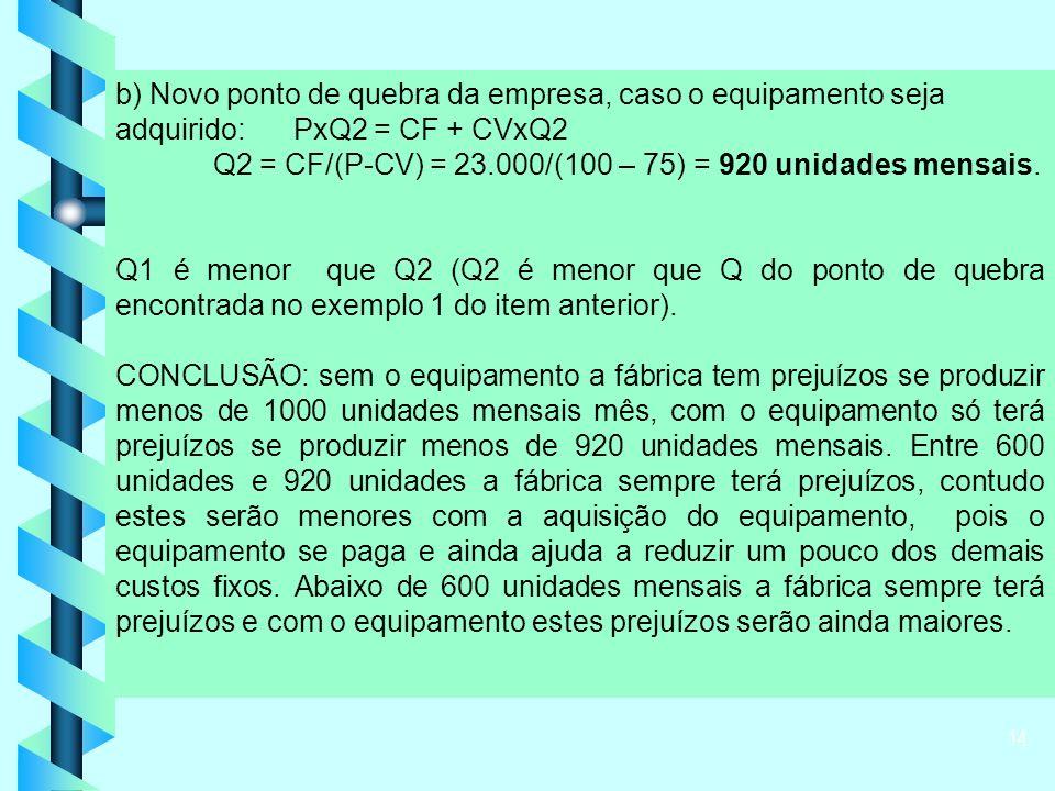 14 b) Novo ponto de quebra da empresa, caso o equipamento seja adquirido: PxQ2 = CF + CVxQ2 Q2 = CF/(P-CV) = 23.000/(100 – 75) = 920 unidades mensais.