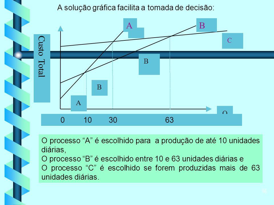 16 O processo A é escolhido para a produção de até 10 unidades diárias, O processo B é escolhido entre 10 e 63 unidades diárias e O processo C é escolhido se forem produzidas mais de 63 unidades diárias.