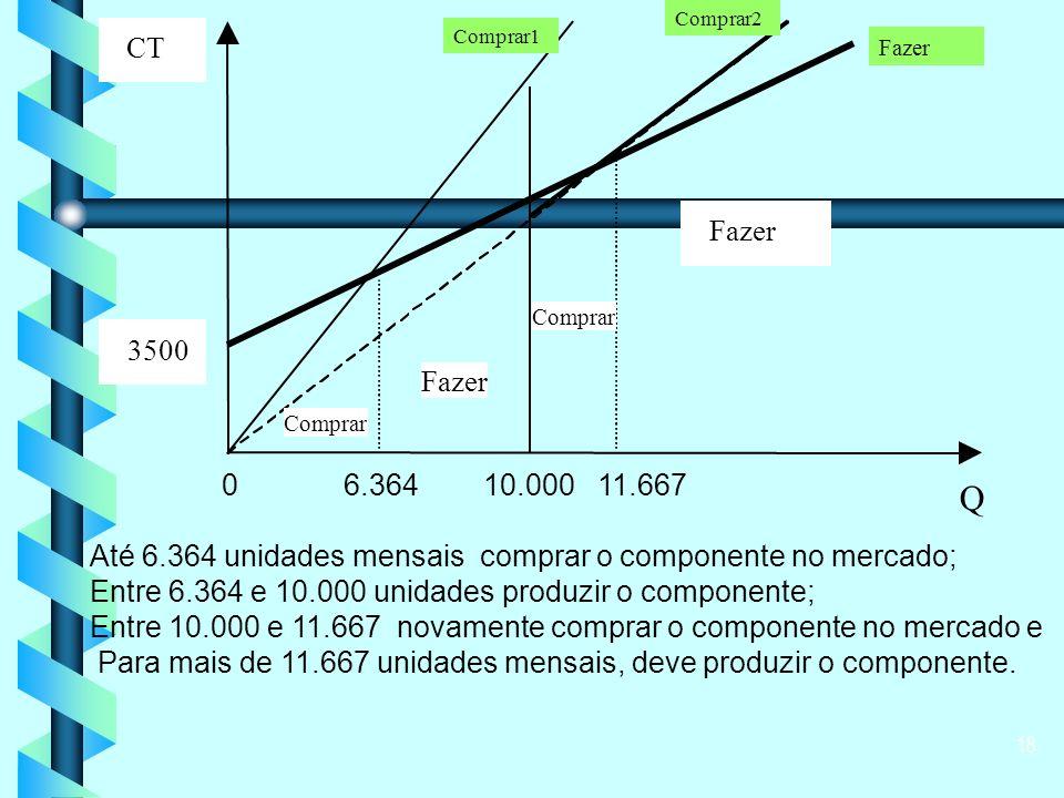 18 Até 6.364 unidades mensais comprar o componente no mercado; Entre 6.364 e 10.000 unidades produzir o componente; Entre 10.000 e 11.667 novamente comprar o componente no mercado e Para mais de 11.667 unidades mensais, deve produzir o componente.