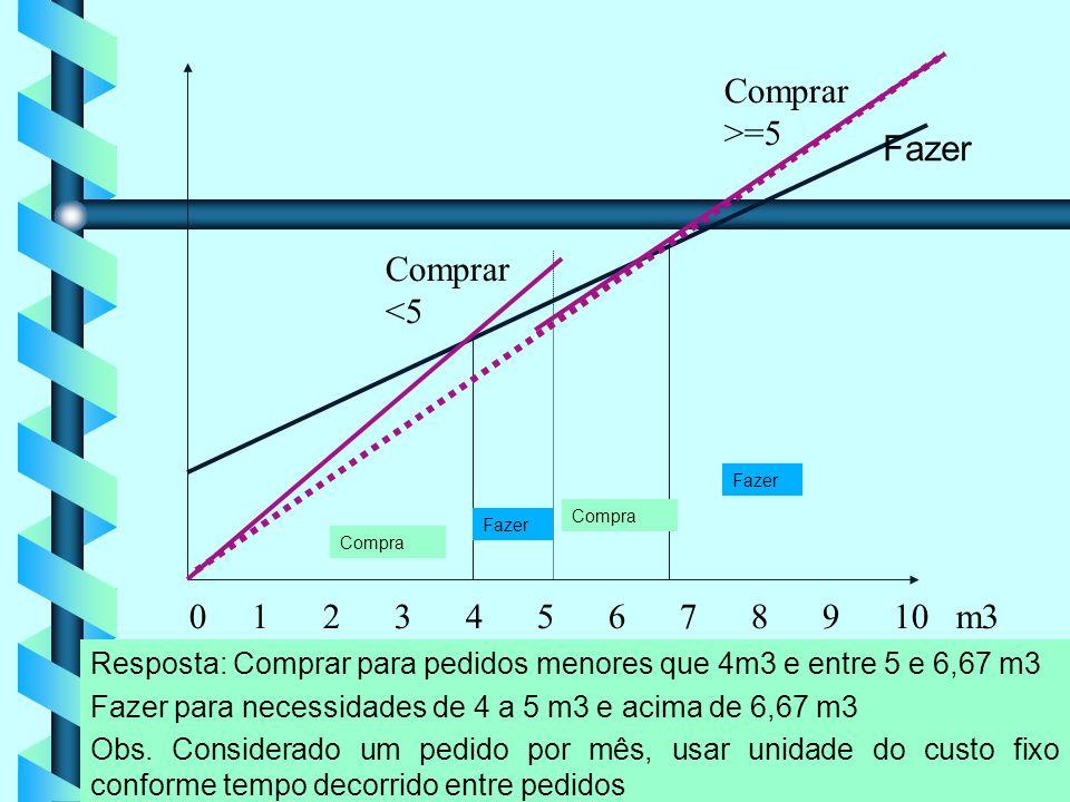 20 0 1 2 3 4 5 6 7 8 9 10 m3 Compra Fazer Comprar <5 Comprar >=5 Resposta: Comprar para pedidos menores que 4m3 e entre 5 e 6,67 m3 Fazer para necessidades de 4 a 5 m3 e acima de 6,67 m3 Obs.