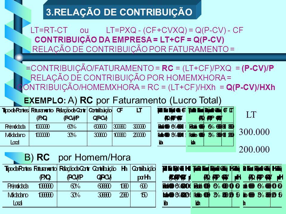 25 LT=RT-CT ou LT=PXQ - (CF+CVXQ) = Q(P-CV) - CF CONTRIBUIÇÃO DA EMPRESA = LT+CF = Q(P-CV) RELAÇÃO DE CONTRIBUIÇÃO POR FATURAMENTO = =CONTRIBUIÇÃO/FATURAMENTO = RC = (LT+CF)/PXQ = (P-CV)/P RELAÇÃO DE CONTRIBUIÇÃO POR HOMEMXHORA = CONTRIBUIÇÃO/HOMEMXHORA = RC = (LT+CF)/HXh = Q(P-CV)/HXh EXEMPLO: A) RC por Faturamento (Lucro Total) B) RC por Homem/Hora 3.RELAÇÃO DE CONTRIBUIÇÃO LT 300.000 200.000