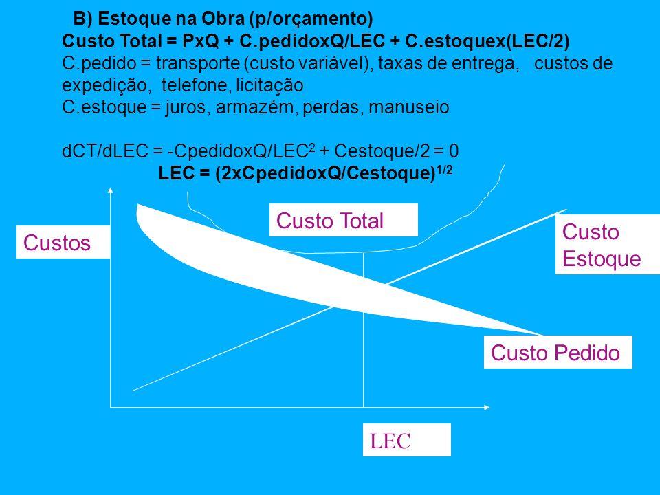 27 B) Estoque na Obra (p/orçamento) Custo Total = PxQ + C.pedidoxQ/LEC + C.estoquex(LEC/2) C.pedido = transporte (custo variável), taxas de entrega, custos de expedição, telefone, licitação C.estoque = juros, armazém, perdas, manuseio dCT/dLEC = -CpedidoxQ/LEC 2 + Cestoque/2 = 0 LEC = (2xCpedidoxQ/Cestoque) 1/2 LEC Custo Pedido Custo Estoque Custos Custo Total