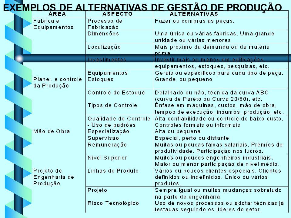7 EXEMPLOS DE ALTERNATIVAS DE GESTÃO DE PRODUÇÃO