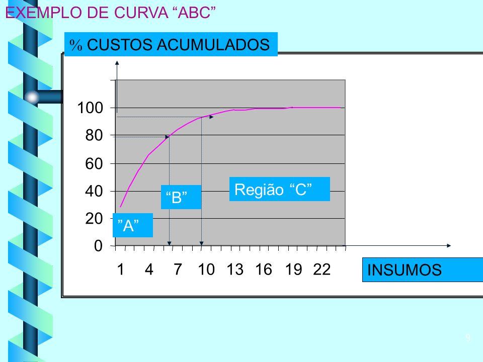 9 0 20 40 60 80 100 1471013161922 INSUMOS % CUSTOS ACUMULADOS EXEMPLO DE CURVA ABC Região C B A
