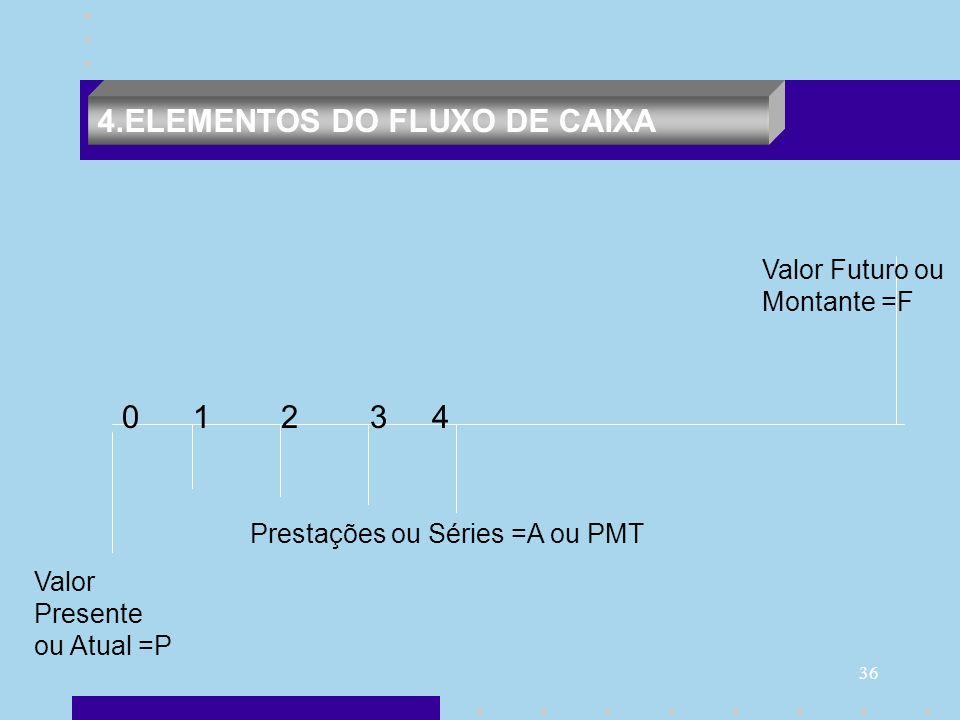 36 4.ELEMENTOS DO FLUXO DE CAIXA Valor Presente ou Atual =P Prestações ou Séries =A ou PMT Valor Futuro ou Montante =F 0 1 2 3 4