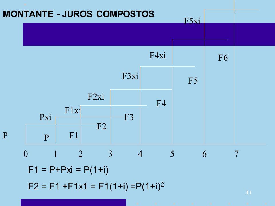 41 F1 = P+Pxi = P(1+i) F2 = F1 +F1x1 = F1(1+i) =P(1+i) 2 P P Pxi F1 F1xi F2 F2xi F3 F3xi F4 F4xi F5 F5xi F6 0 1 2 3 4 5 6 7 MONTANTE - JUROS COMPOSTOS