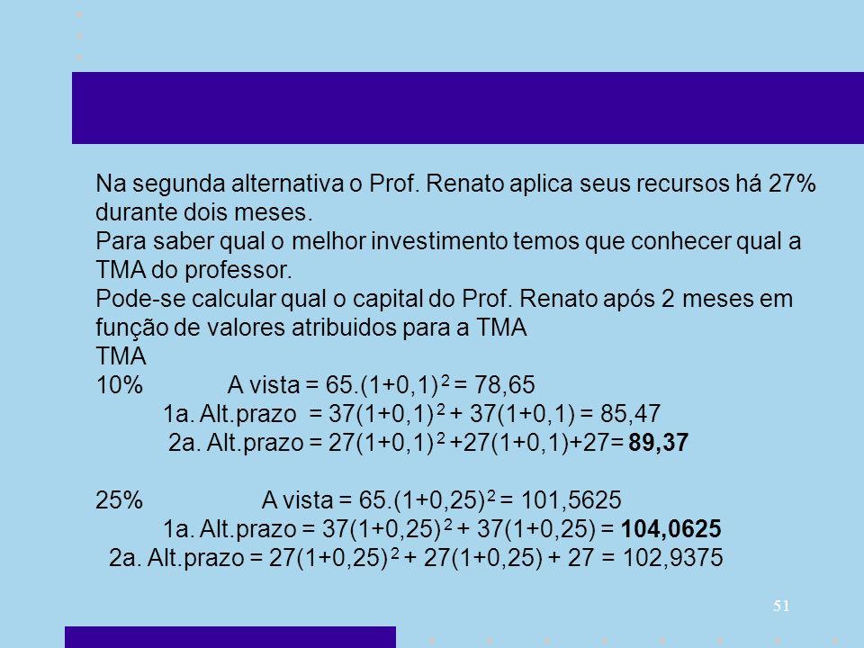 51 Na segunda alternativa o Prof. Renato aplica seus recursos há 27% durante dois meses. Para saber qual o melhor investimento temos que conhecer qual