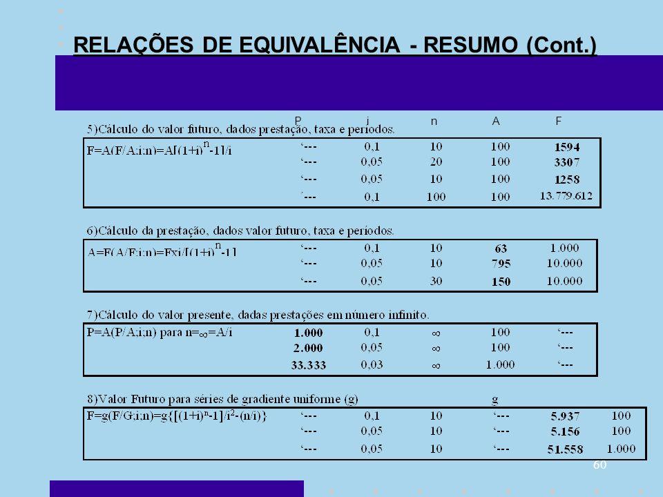60 P i n A F RELAÇÕES DE EQUIVALÊNCIA - RESUMO (Cont.)