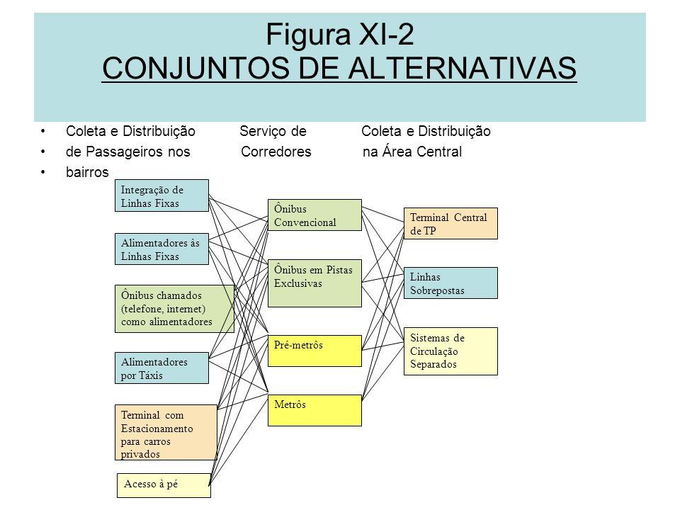 Figura XI-2 CONJUNTOS DE ALTERNATIVAS Coleta e Distribuição Serviço de Coleta e Distribuição de Passageiros nos Corredores na Área Central bairros Int