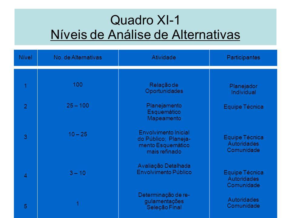 Quadro XI-1 Níveis de Análise de Alternativas NívelNo. de AlternativasAtividadeParticipantes 1234512345 100 25 – 100 10 – 25 3 – 10 1 Relação de Oport