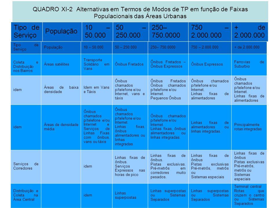 QUADRO XI-2 Alternativas em Termos de Modos de TP em função de Faixas Populacionais das Áreas Urbanas Tipo de Serviço População 10 – 50.000 50 – 250.0