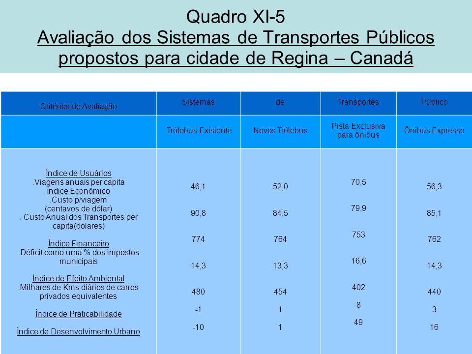 Quadro XI-5 Avaliação dos Sistemas de Transportes Públicos propostos para cidade de Regina – Canadá Critérios de Avaliação SistemasdeTransportesPúblic