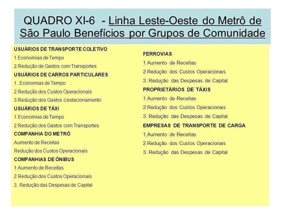 QUADRO XI-6 - Linha Leste-Oeste do Metrô de São Paulo Benefícios por Grupos de Comunidade USUÁRIOS DE TRANSPORTE COLETIVO 1.Economias de Tempo 2.Reduç