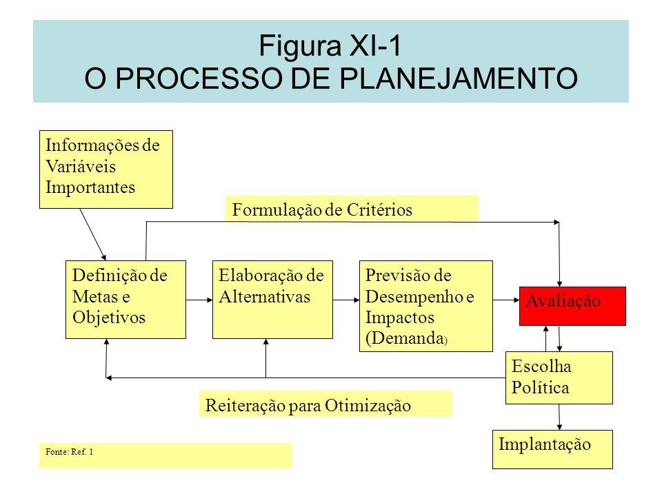 Figura XI-1 O PROCESSO DE PLANEJAMENTO Informações de Variáveis Importantes Definição de Metas e Objetivos Elaboração de Alternativas Previsão de Dese