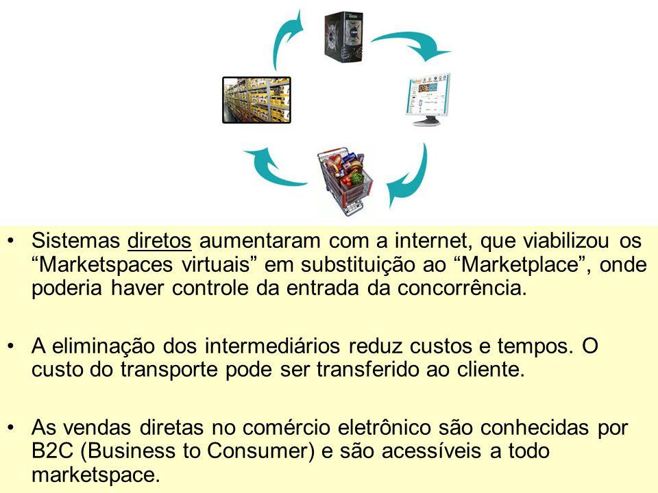 12 Sistemas diretos aumentaram com a internet, que viabilizou os Marketspaces virtuais em substituição ao Marketplace, onde poderia haver controle da