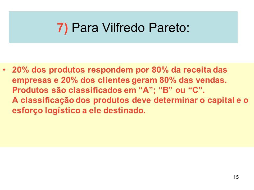 15 7) Para Vilfredo Pareto: 20% dos produtos respondem por 80% da receita das empresas e 20% dos clientes geram 80% das vendas. Produtos são classific