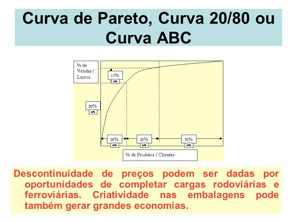 16 Curva de Pareto, Curva 20/80 ou Curva ABC Descontinuidade de preços podem ser dadas por oportunidades de completar cargas rodoviárias e ferroviária