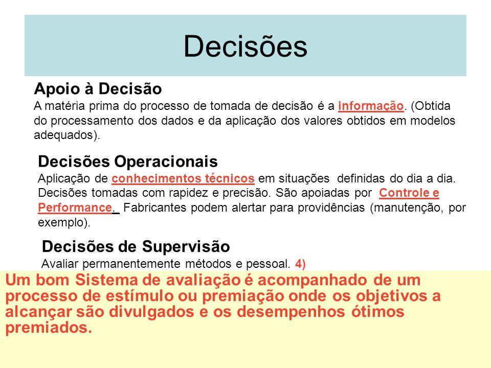 6 Decisões Apoio à Decisão A matéria prima do processo de tomada de decisão é a informação. (Obtida do processamento dos dados e da aplicação dos valo