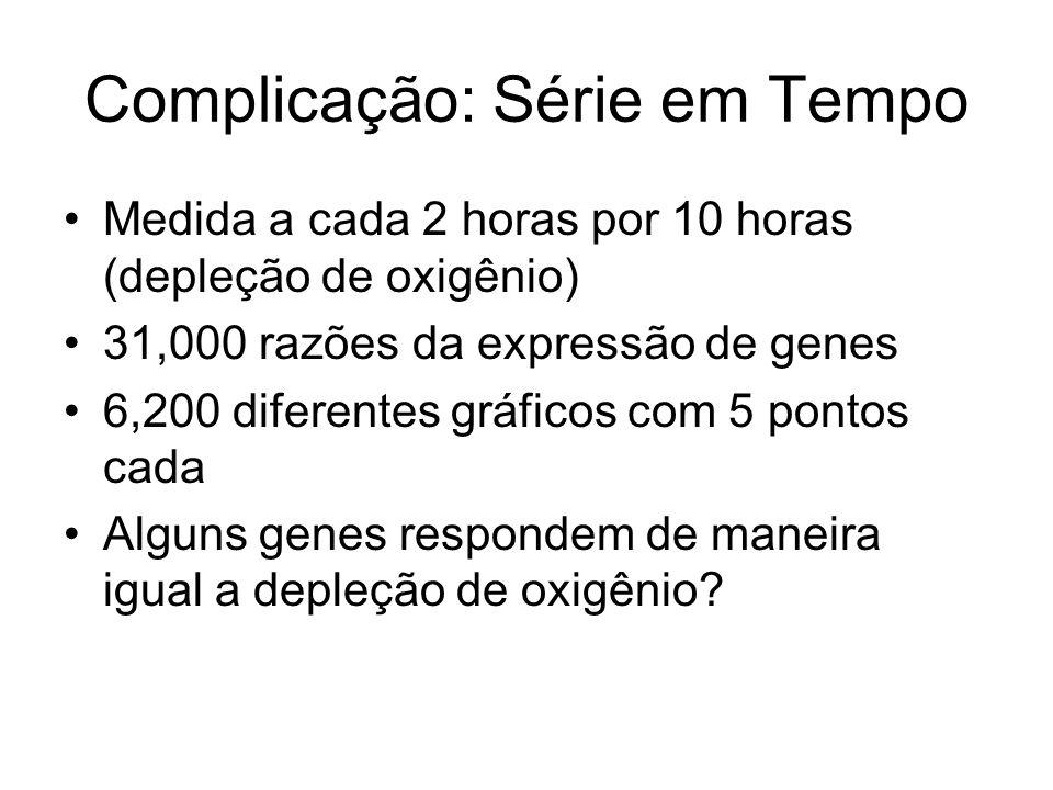Complicação: Série em Tempo Medida a cada 2 horas por 10 horas (depleção de oxigênio) 31,000 razões da expressão de genes 6,200 diferentes gráficos co