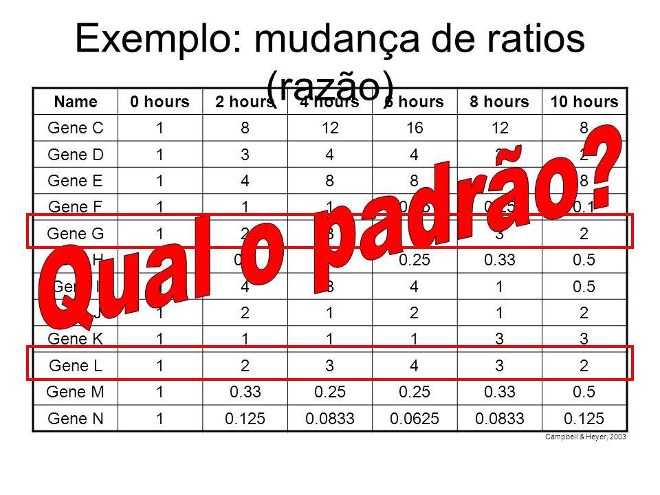 Exemplo: mudança de ratios (razão) Name0 hours2 hours4 hours6 hours8 hours10 hours Gene C181216128 Gene D134432 Gene E148888 Gene F1110.25 0.1 Gene G1