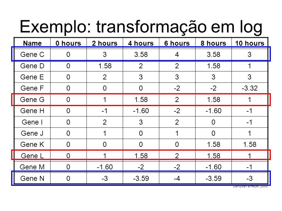 Exemplo: transformação em log Name0 hours2 hours4 hours6 hours8 hours10 hours Gene C033.584 3 Gene D01.5822 1 Gene E023333 Gene F000-2 -3.32 Gene G011