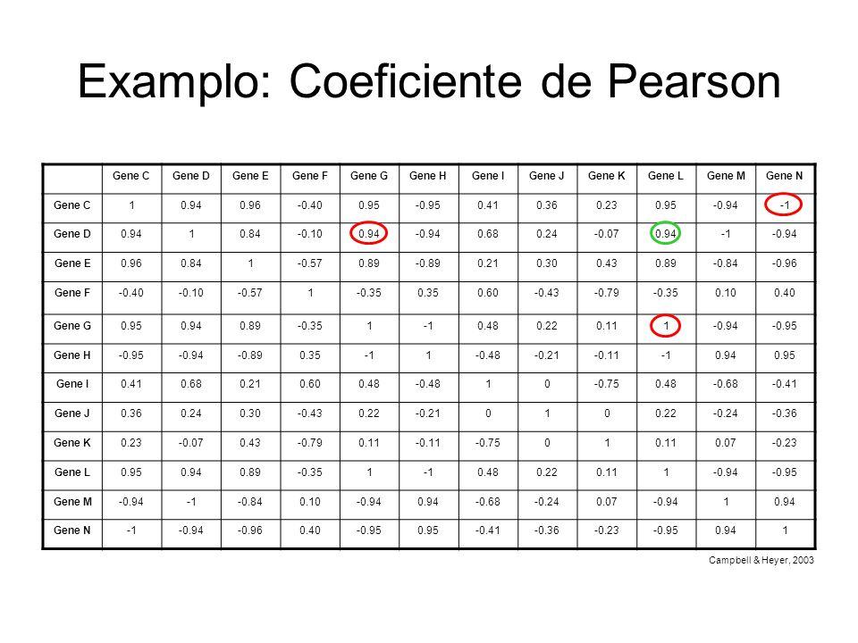Examplo: Coeficiente de Pearson Gene CGene DGene EGene FGene GGene HGene IGene JGene KGene LGene MGene N Gene C10.940.96-0.400.95-0.950.410.360.230.95