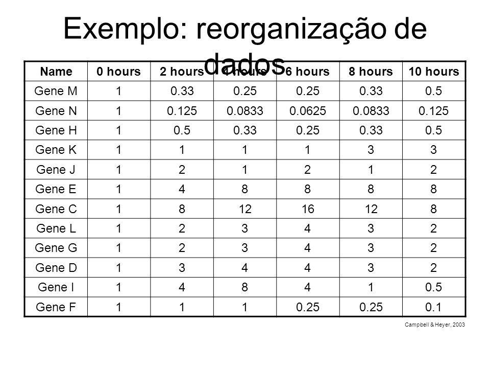 Exemplo: reorganização de dados Campbell & Heyer, 2003 Name0 hours2 hours4 hours6 hours8 hours10 hours Gene M10.330.25 0.330.5 Gene N10.1250.08330.062