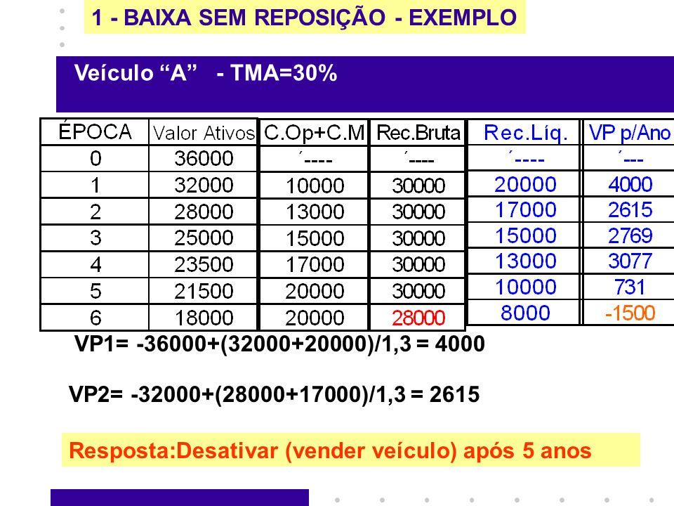 1 - BAIXA SEM REPOSIÇÃO - EXEMPLO VP1= -36000+(32000+20000)/1,3 = 4000 VP2= -32000+(28000+17000)/1,3 = 2615 Veículo A - TMA=30% Resposta:Desativar (ve