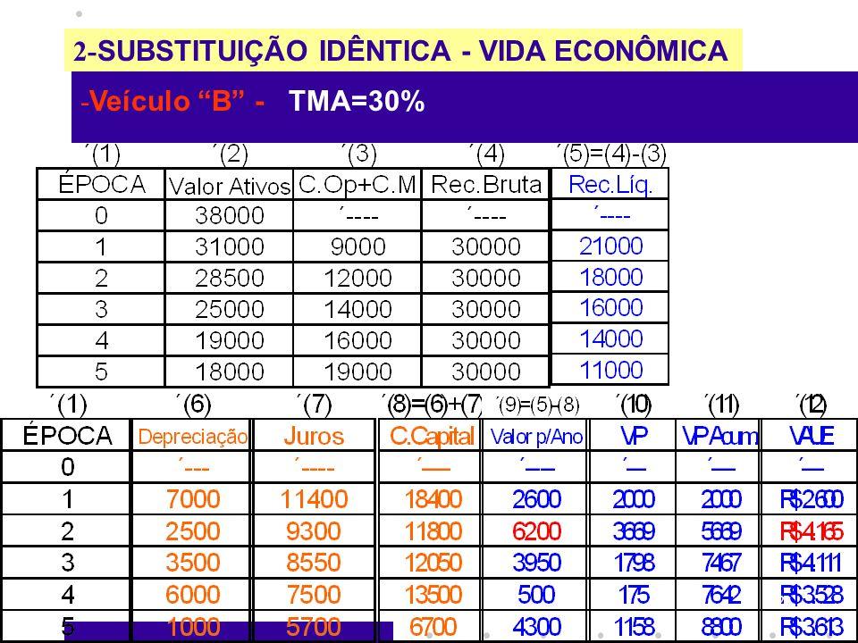 2- SUBSTITUIÇÃO IDÊNTICA - VIDA ECONÔMICA - Veículo B - TMA=30% 22