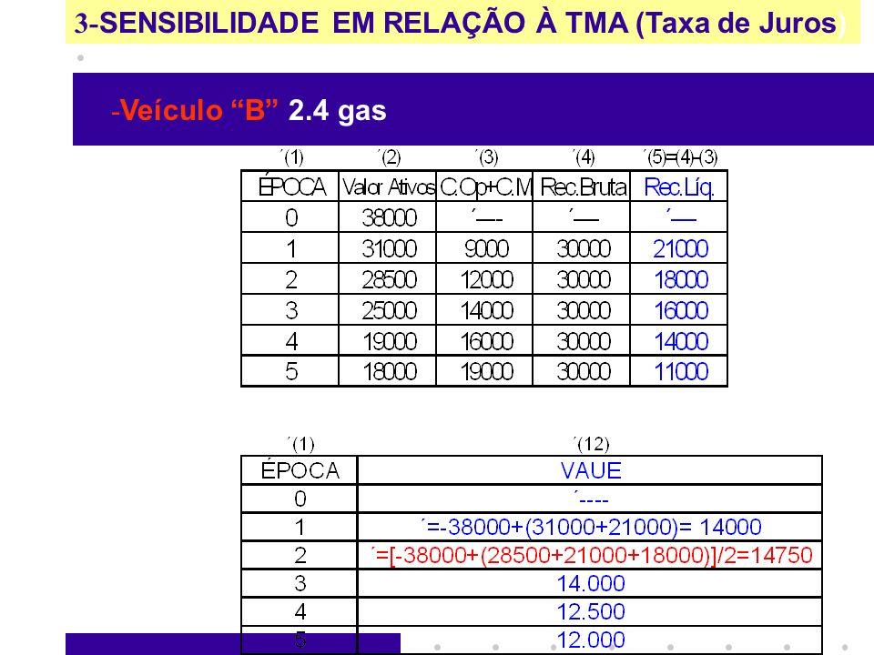 3- SENSIBILIDADE EM RELAÇÃO À TMA (Taxa de Juros) - Veículo B 2.4 gas PARA TMA = 0% 24