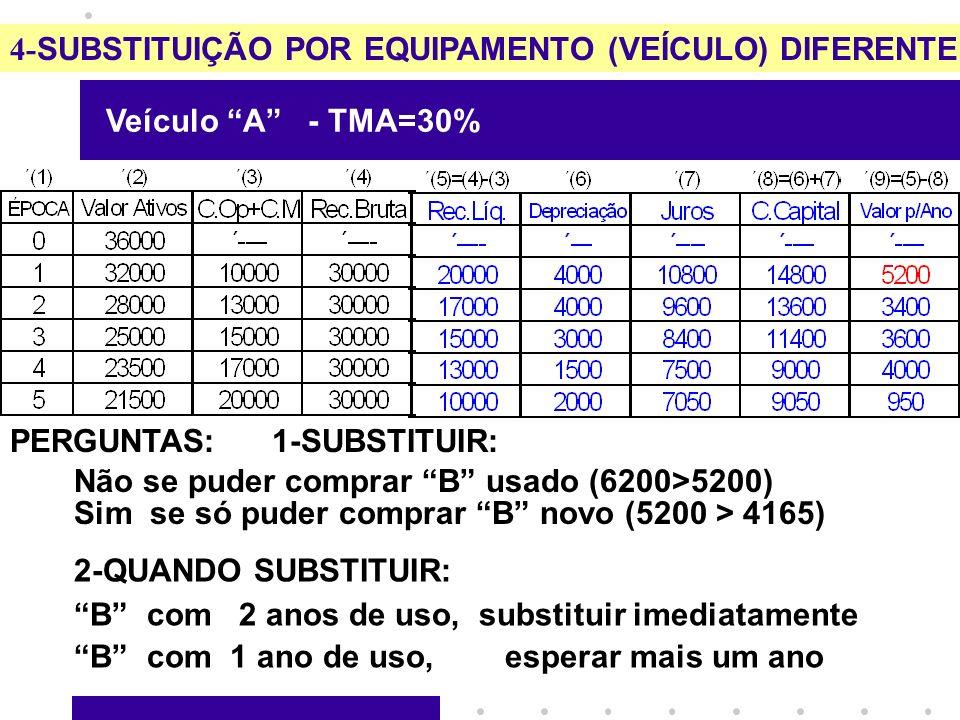 4- SUBSTITUIÇÃO POR EQUIPAMENTO (VEÍCULO) DIFERENTE Veículo A - TMA=30% PERGUNTAS: 1-SUBSTITUIR: 2-QUANDO SUBSTITUIR: B com 2 anos de uso, substituir