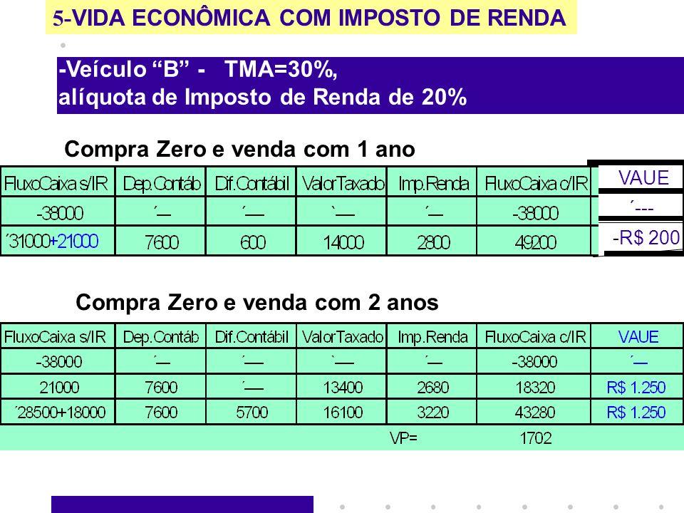 5- VIDA ECONÔMICA COM IMPOSTO DE RENDA -Veículo B - TMA=30%, alíquota de Imposto de Renda de 20% Compra Zero e venda com 1 ano Compra Zero e venda com