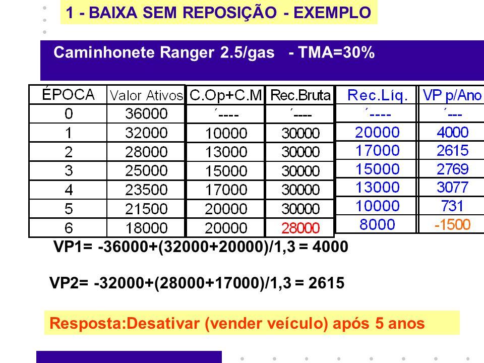 1 - BAIXA SEM REPOSIÇÃO - EXEMPLO VP1= -36000+(32000+20000)/1,3 = 4000 VP2= -32000+(28000+17000)/1,3 = 2615 Caminhonete Ranger 2.5/gas - TMA=30% Respo