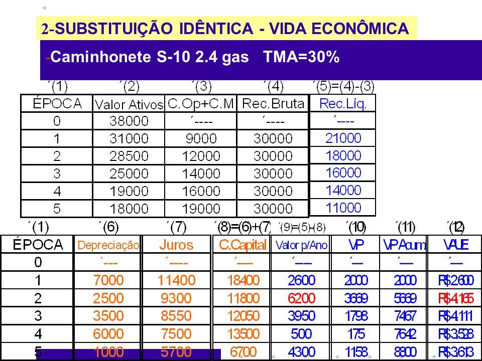 2- SUBSTITUIÇÃO IDÊNTICA - VIDA ECONÔMICA - Caminhonete S-10 2.4 gas TMA=30%