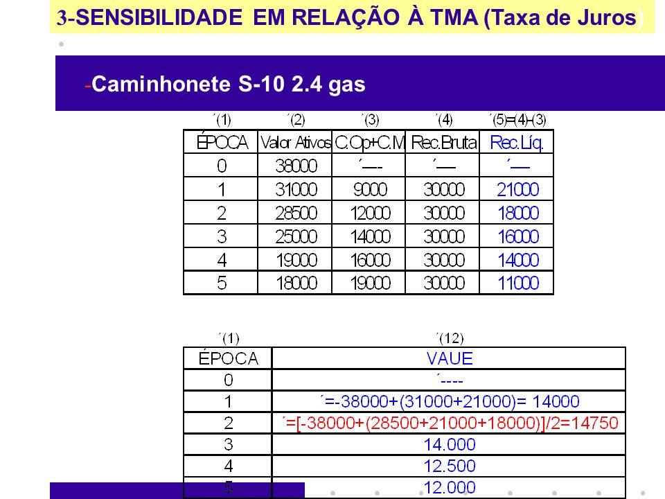 3- SENSIBILIDADE EM RELAÇÃO À TMA (Taxa de Juros) - Caminhonete S-10 2.4 gas PARA TMA = 0%