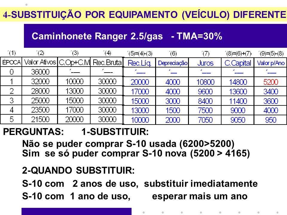 4- SUBSTITUIÇÃO POR EQUIPAMENTO (VEÍCULO) DIFERENTE Caminhonete Ranger 2.5/gas - TMA=30% PERGUNTAS: 1-SUBSTITUIR: 2-QUANDO SUBSTITUIR: S-10 com 2 anos