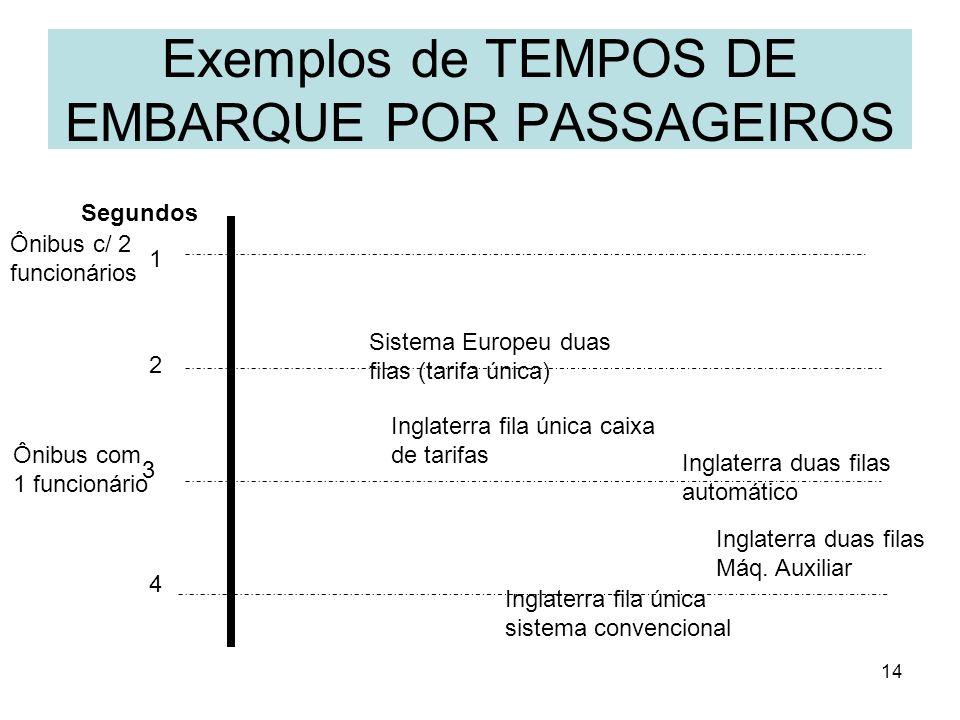 14 Exemplos de TEMPOS DE EMBARQUE POR PASSAGEIROS Segundos 1 2 3 4 Ônibus c/ 2 funcionários Ônibus com 1 funcionário Sistema Europeu duas filas (tarif
