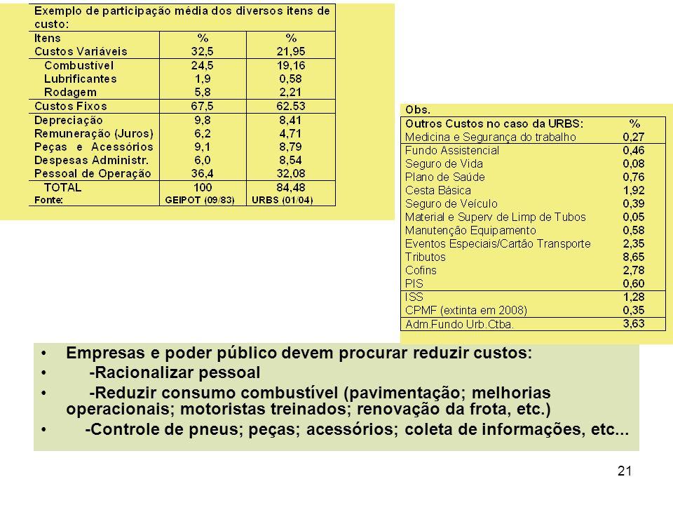 21 Empresas e poder público devem procurar reduzir custos: -Racionalizar pessoal -Reduzir consumo combustível (pavimentação; melhorias operacionais; m