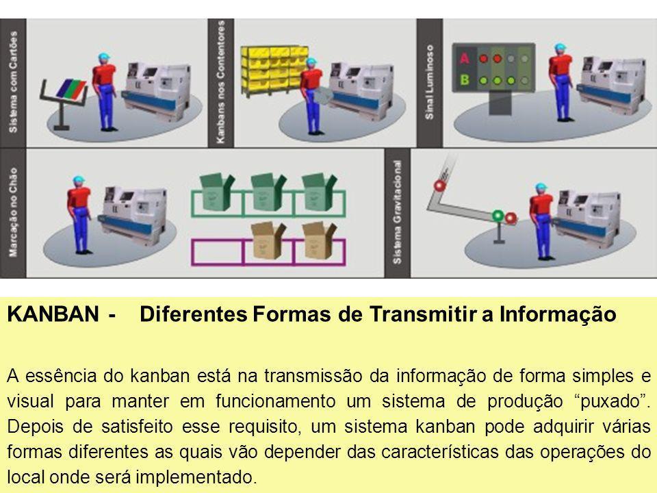 10 KANBAN - Diferentes Formas de Transmitir a Informação A essência do kanban está na transmissão da informação de forma simples e visual para manter