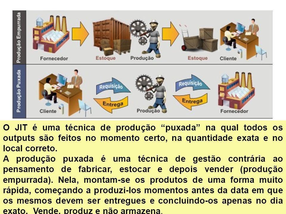 15 O JIT é uma técnica de produção puxada na qual todos os outputs são feitos no momento certo, na quantidade exata e no local correto. A produção pux