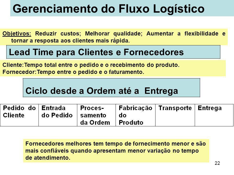 22 Objetivos: Reduzir custos; Melhorar qualidade; Aumentar a flexibilidade e tornar a resposta aos clientes mais rápida. Lead Time para Clientes e For