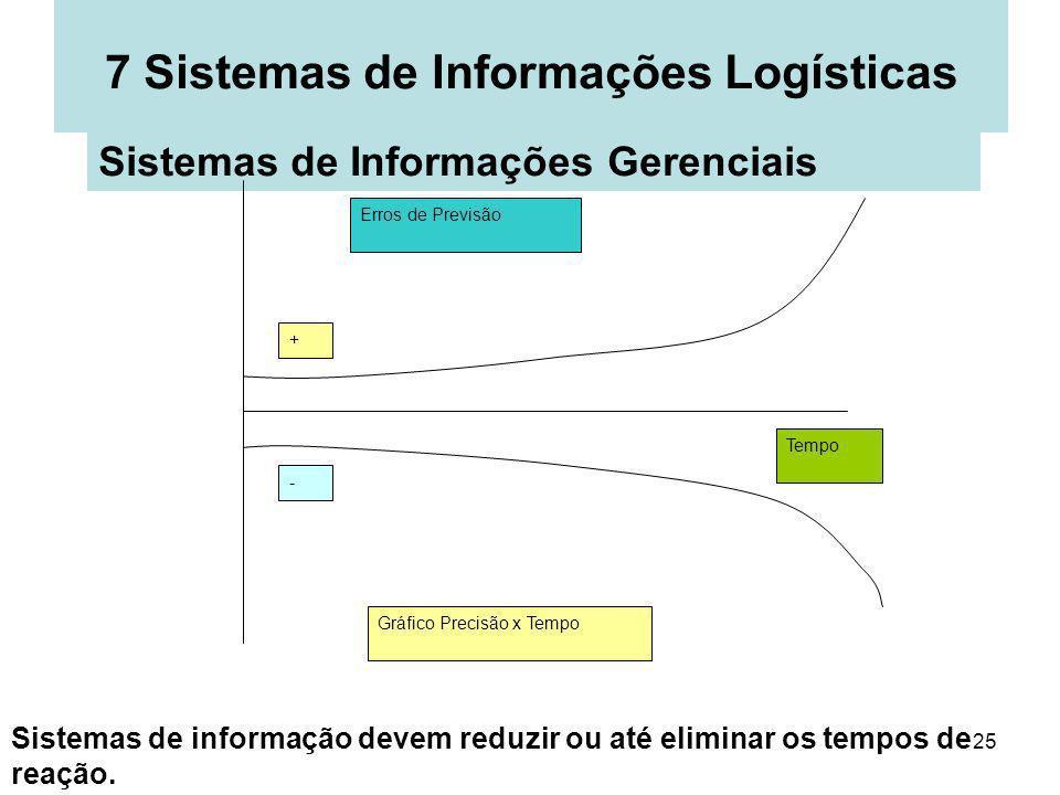25 7 Sistemas de Informações Logísticas Sistemas de Informações Gerenciais Erros de Previsão Tempo + - Gráfico Precisão x Tempo Sistemas de informação