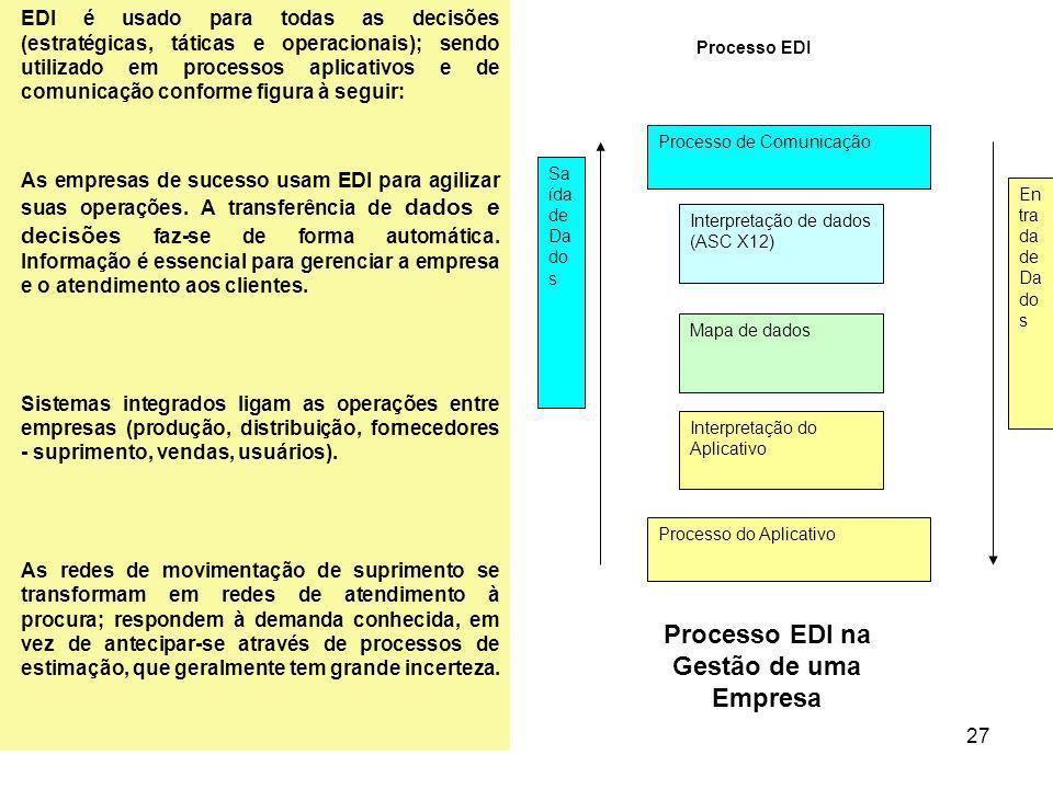 27 EDI é usado para todas as decisões (estratégicas, táticas e operacionais); sendo utilizado em processos aplicativos e de comunicação conforme figur